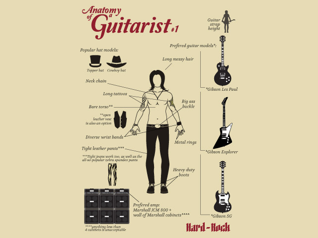 Anatomy of a guitarist: Hard-Rock